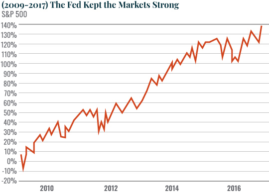 The Fed Just Pumped Massive Liquidity