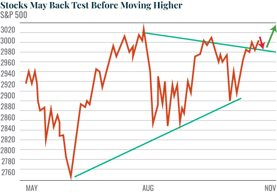 Stocks May Back Test Before Moving Higher