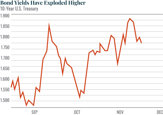 Bond Yield Have Exploded Higher