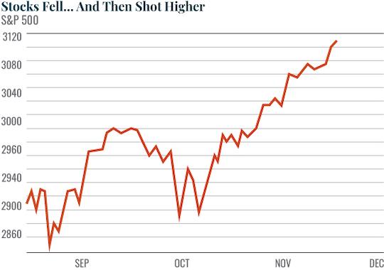 Stocks Fell...