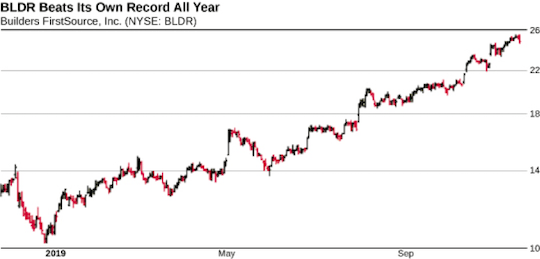 BLDR Beats Its Own Record All Year
