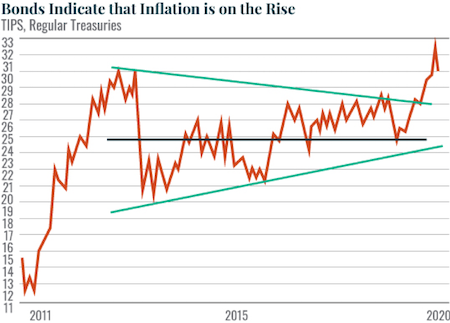 Bonds Indicate that Inflation is on the Rise