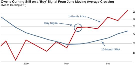 Owens Corning Still on a Buy Signal