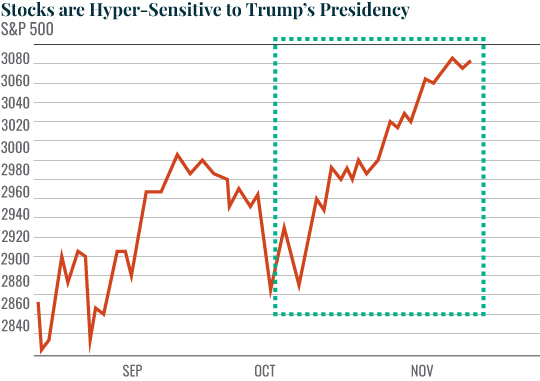 Stocks are Hyper Sensitive to Trump's Presidency