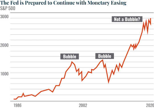 The Feds is Prepared to Continue with Monetary Easing