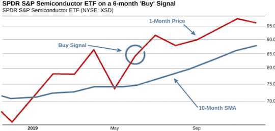 SPDR S&SP Semiconductor ETF on a 6-month 'Buy' Signal