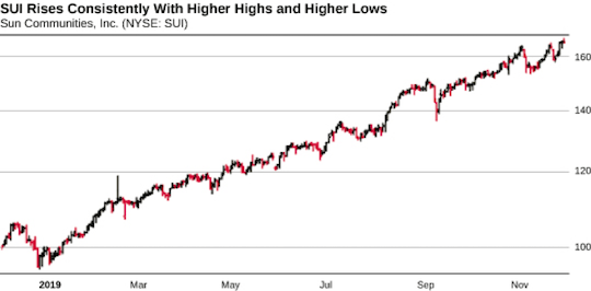 SUI Rises Consistently With Higher Highs and Higher Lows