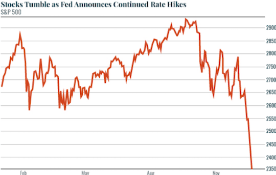 Stocks tumble