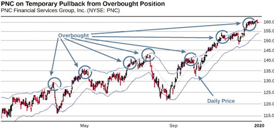 PNC on Temporary Pullback from Overbought Position