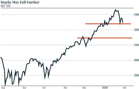 Stocks May Fall Further