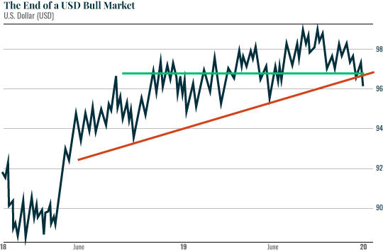 The End of a USD Bull Market