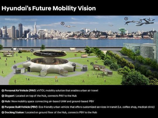 Hyundai's Future Mobility Vision