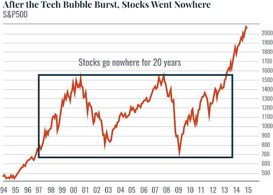 After the Tech Bubble