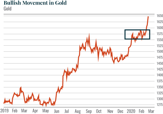 Bullish movement in gold