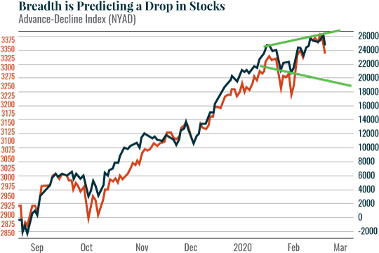 Breadth is predicting a drop in stocks