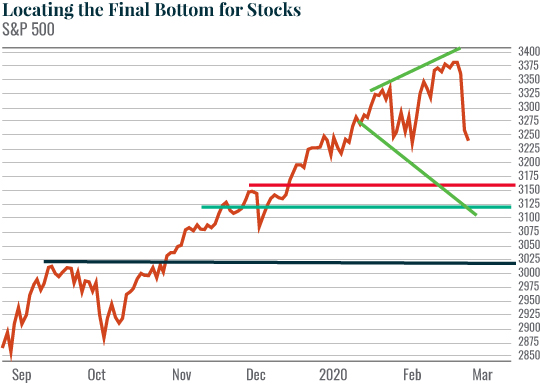 Locating the final bottom for stocks