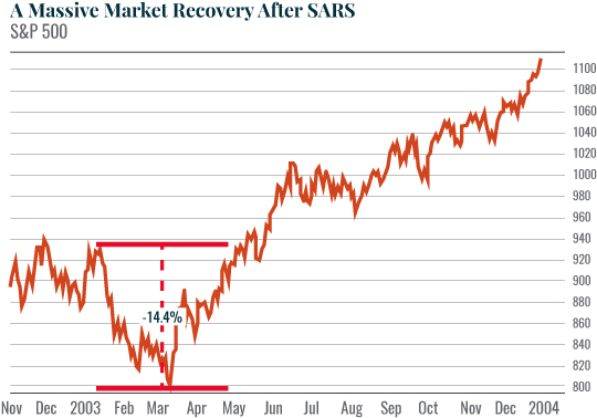 A Massive Market Recovery