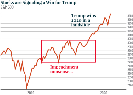 Chart: Stocks are Signaling a Win for Trump