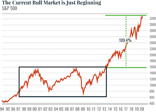 The Current Bull Market