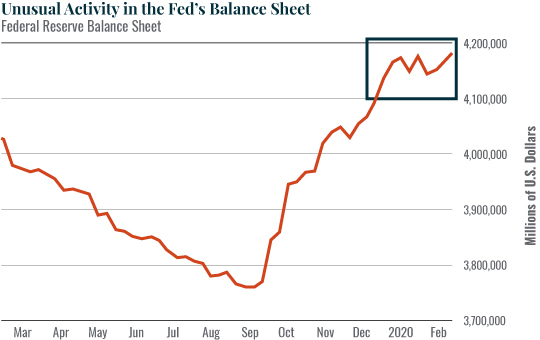 Unusual activity in the Fed's