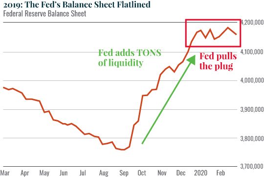 Chart: 2019: The Fed's Balance Sheet Flatlined