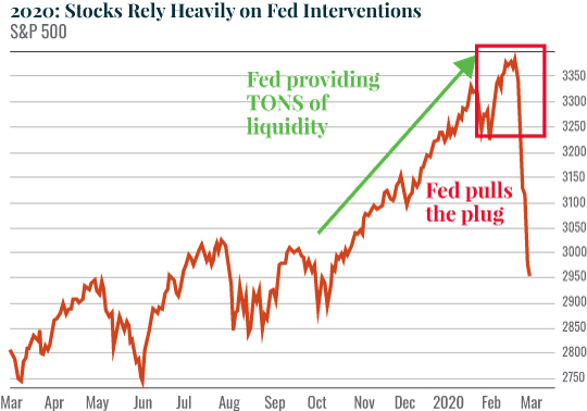 Chart: 2020: Stocks Rely Heavily on Fed Interventions