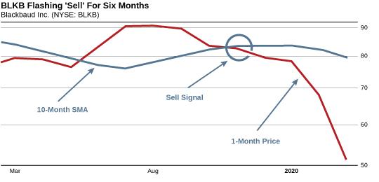 BLKB chart