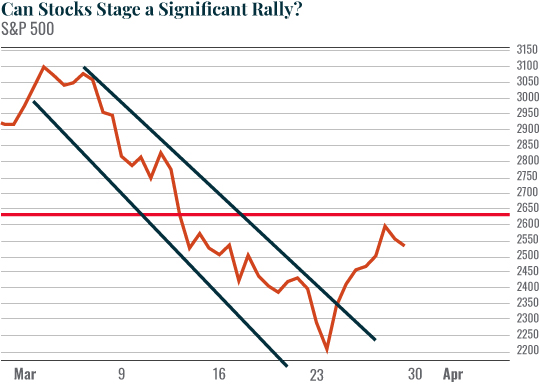 can stocks stage a significant really