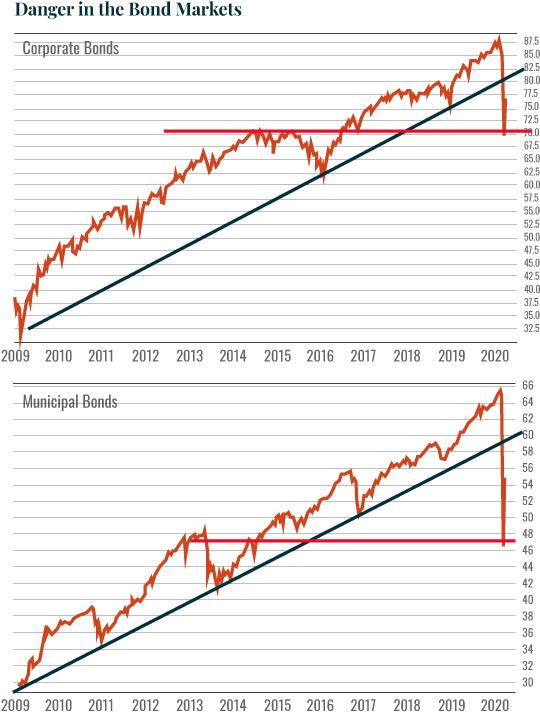 danger in the bond markets
