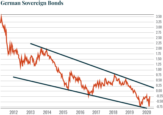 German sovereign bonds