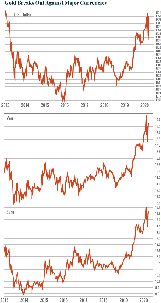 Gold break out against major currencies