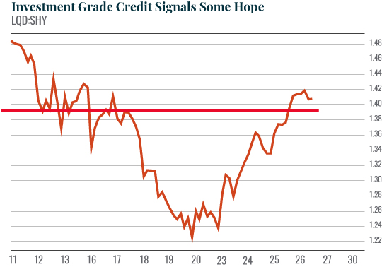 Investment grade credit signals