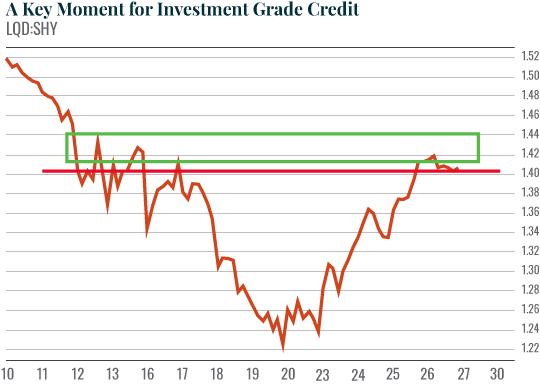grade credit