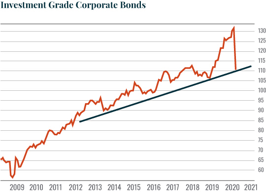 Investment grade corporate bonds