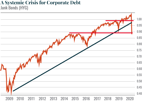 A Systemic Crisis for Corporate Debt