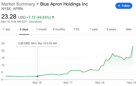 Blue Apron stocks