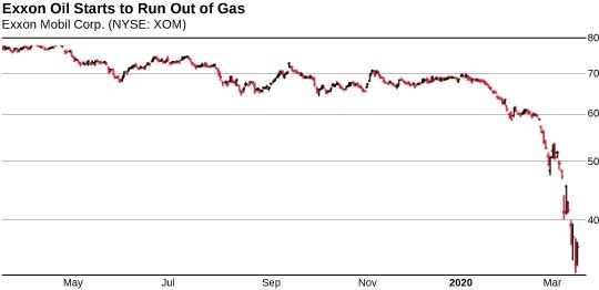 exxon oil chart