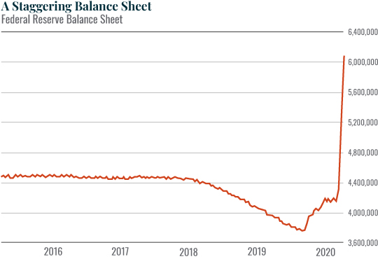 A Staggering Balance Sheet