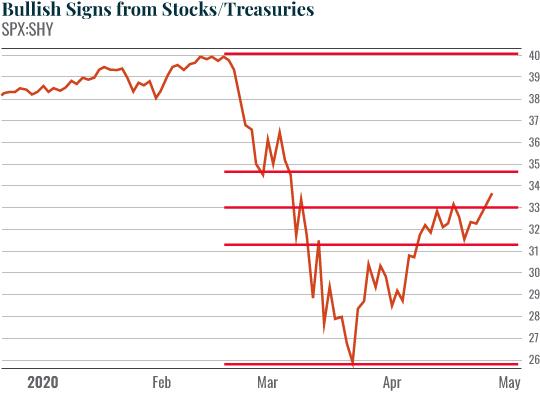 Stock treasuries