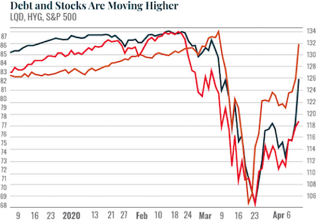 Debt and stocks are moving higher
