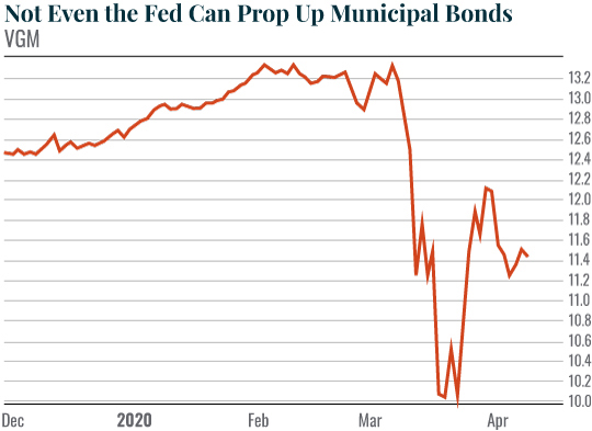 Not Even the Fed Can Prop Up Municipal Bonds