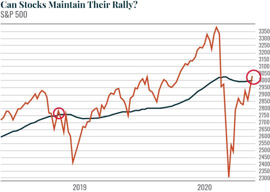can stocks maintain their rally