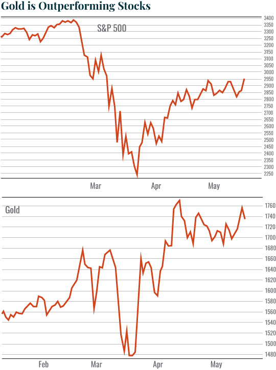 Gold is outperforming stocks