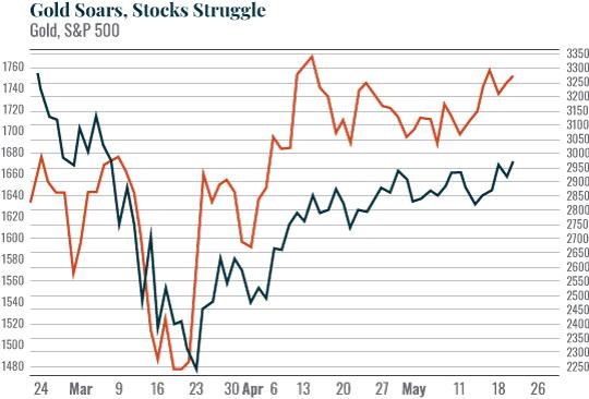 Gold Soars, Stocks Struggle