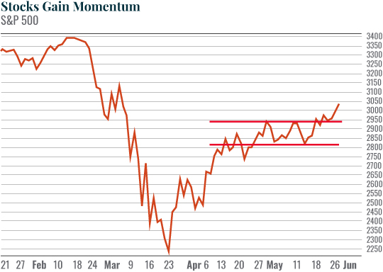 stocks gain momenteum