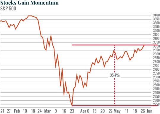 shock gain momentum