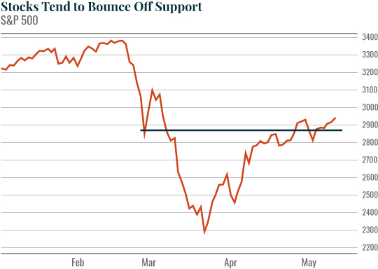 Stocks tend to bounce off support