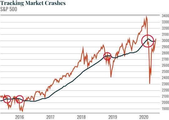 tracking market crashes