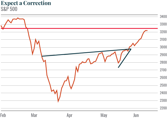 Chart: Expect a Correction