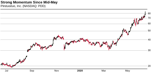 Chart: Strong Momentum Since Mid-May